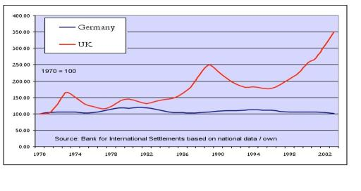 The relative values of housing in Germany and the UK since 1970. Note how Britain's graph is on the rise since the early 1980s, right after the sale of council houses policy was introduced, but significantly with councils being prevented from using proceeds to replace that social housing