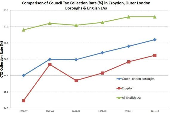 Croydon Council Tax collection
