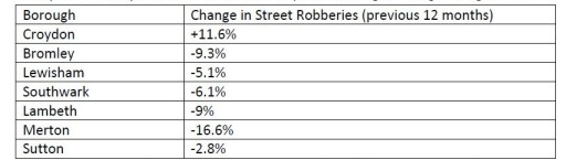 Only in Croydon has the rate of muggings in south London increased in 2012-2013