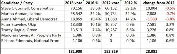 Vote breakdown Croydon and Sutton 2016