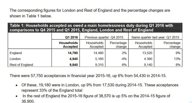 Housing minister Gavin Barwell said on national television that homelessness was going down under his government. His own department's figures show that to be untrue