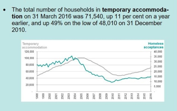 Figures from Barwell's own department chart the growing number of homeless people in Britain