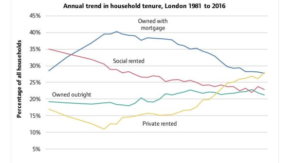 This graph from Shelter illustrates where the real demand lies for housing in London today