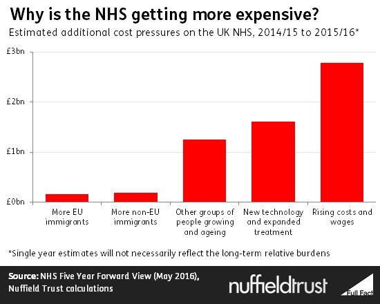 The NHS in Croydon is being forced to reduce its spending while its costs continue to rise